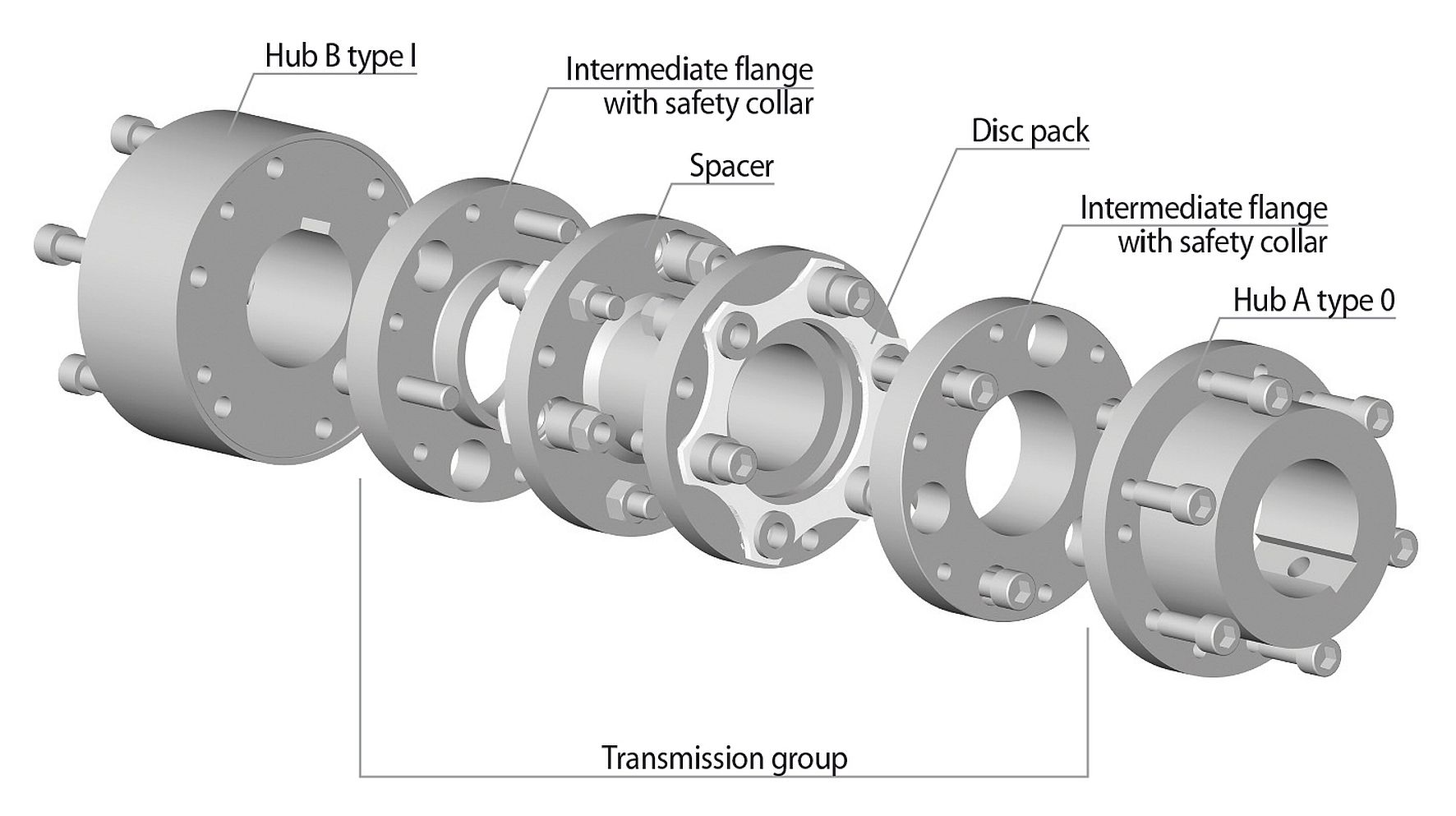 The design of a RINGSPANN API 610 series RDL…DSA disc coupling with a double disc pack
